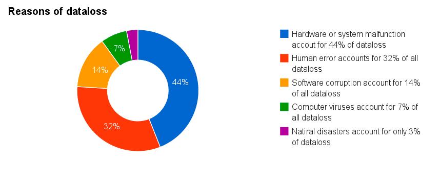 Reasons of dataloss