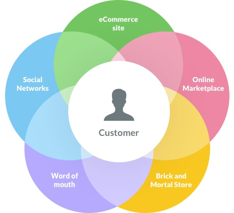 Your Business Needs a Top-Notch Omni-Channel Strategy to Compete in Today
