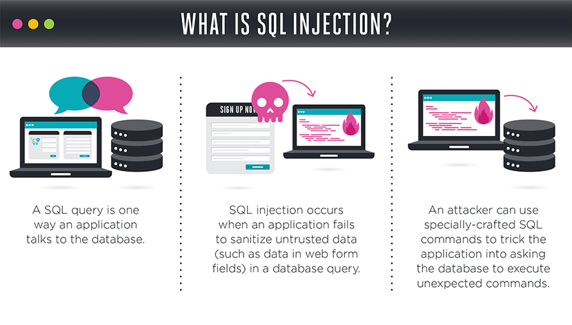 Secure your ecommerce website against SQL Injection