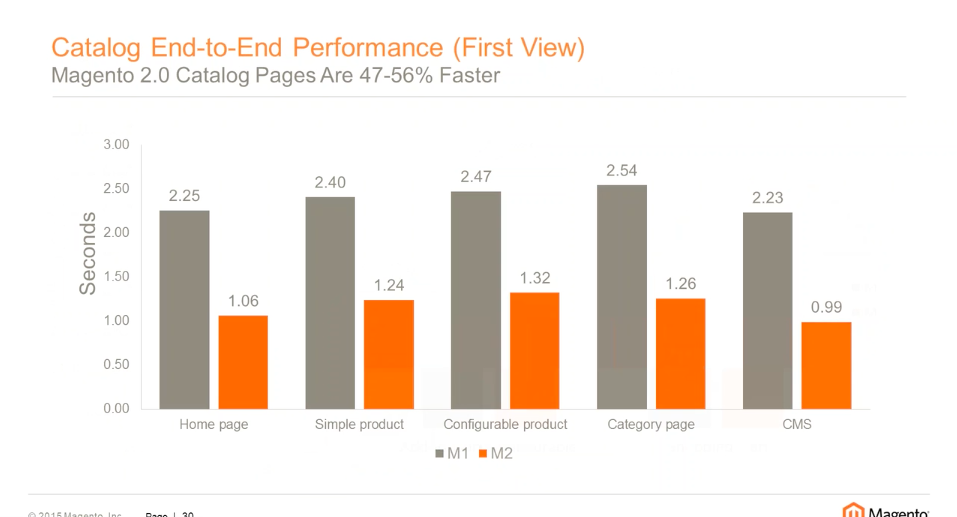Magento 2 performance: catalog