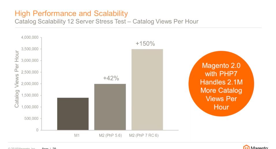 Magento 2 performance: catalog stress test