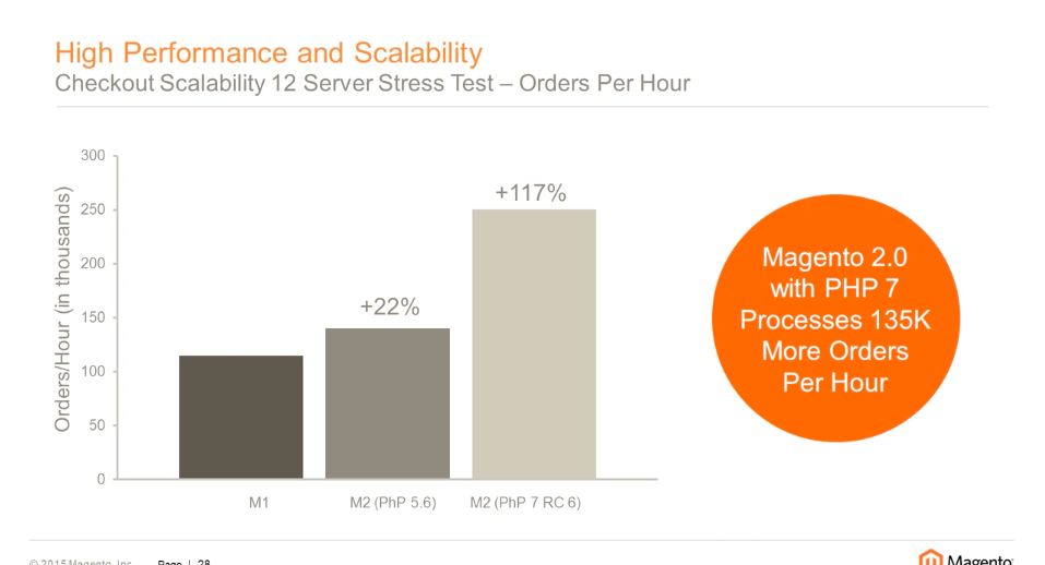 Magento 2 performance: checkout stress test