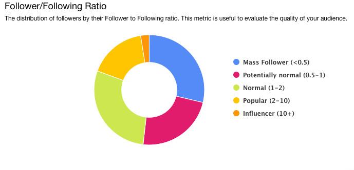 Follower/Following Ratio