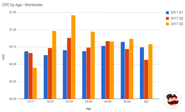 CPC by Age