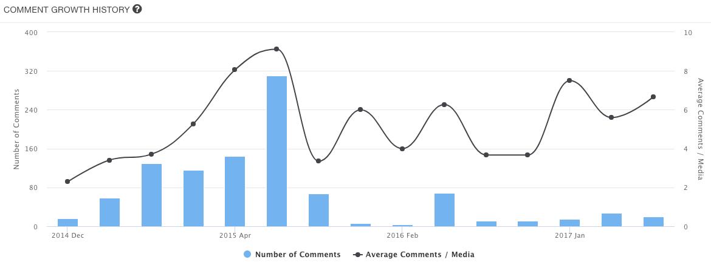 WEBSTA graph
