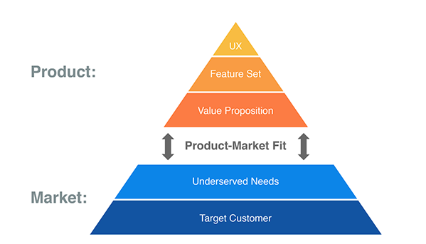 Product-Market Fit