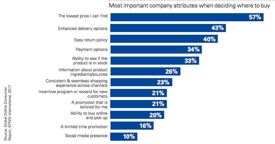 Most important company attributes when deciding where to buy
